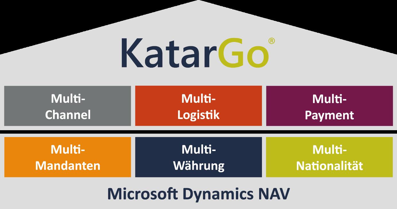 KatarGo_MS-Dynamics-NAV