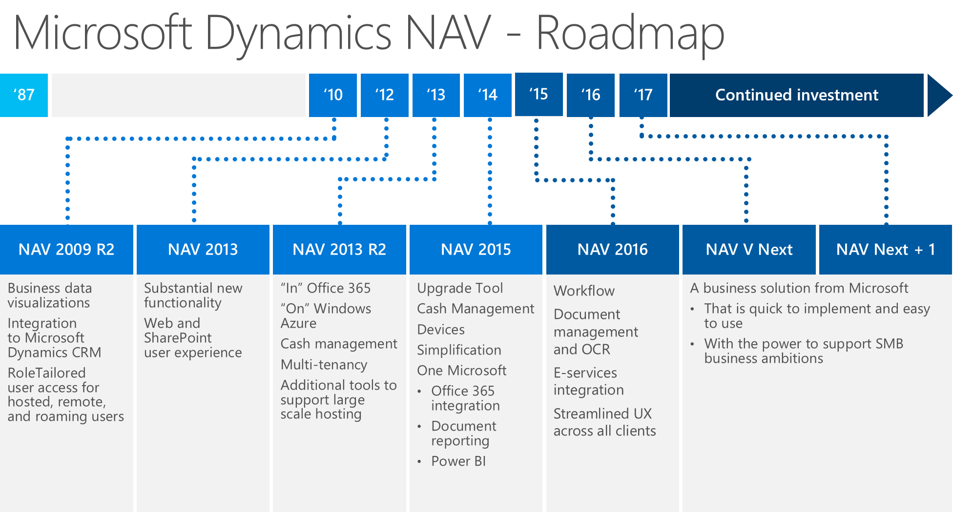Microsoft Dynamics NAV Roadmap 2016