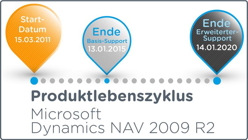 Dynamics NAV 2009 R2 Produktlebenszyklus