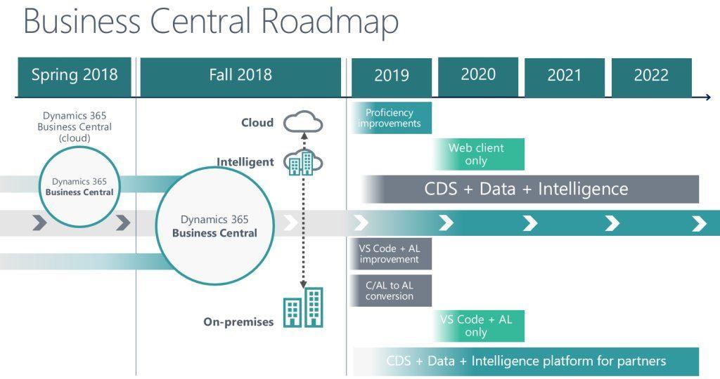 NAV und 365 Business Central Roadmap bis 2022