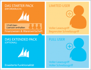 Microsoft Dynamics NAV Pakete und User