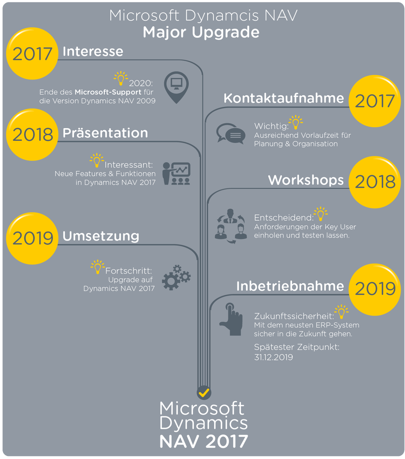 Upgrade-Prozess Major Upgrade