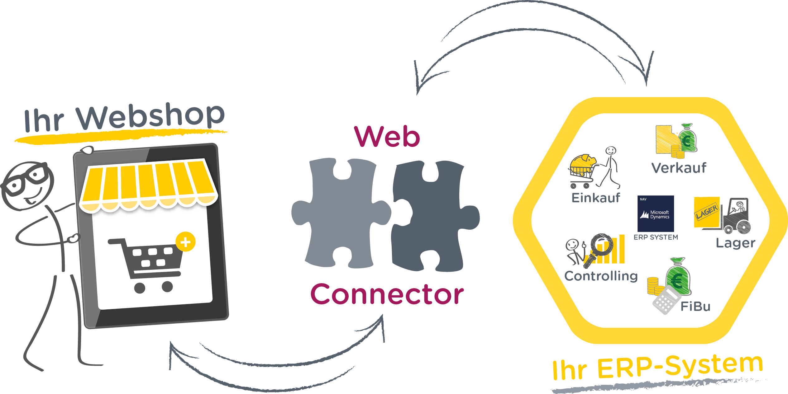 WebConnector