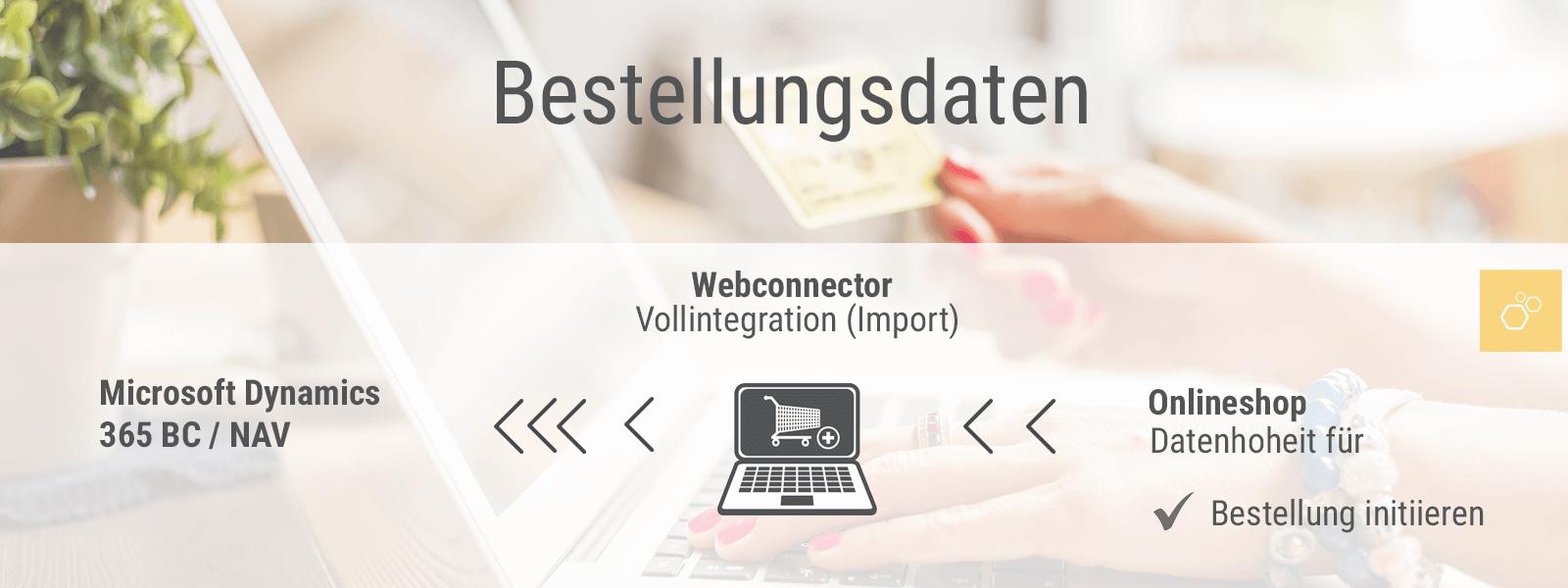 Webshopanbindung - Webconector - Bestellungsdaten