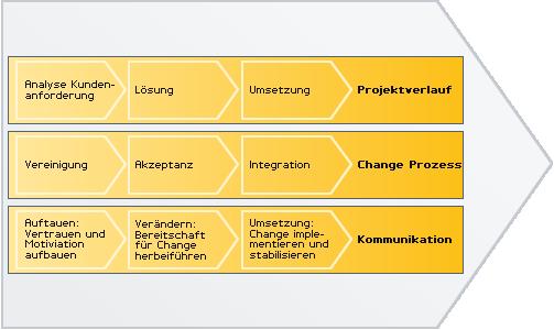 Microsoft Dynamics NAV - Projektmanagement